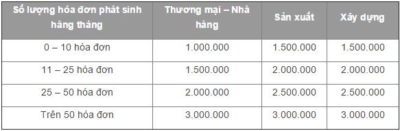 bảng giá dịch vụ kế toán tại bình dương